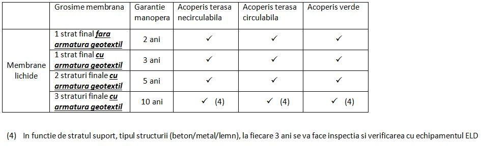 Garantie acoperis nou membrane lichide
