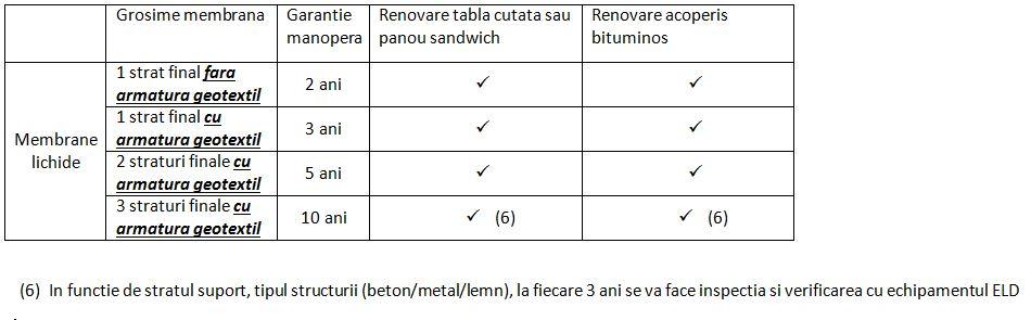 Garantie renovare membrane lichide