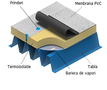 PVC - fixare mecanica