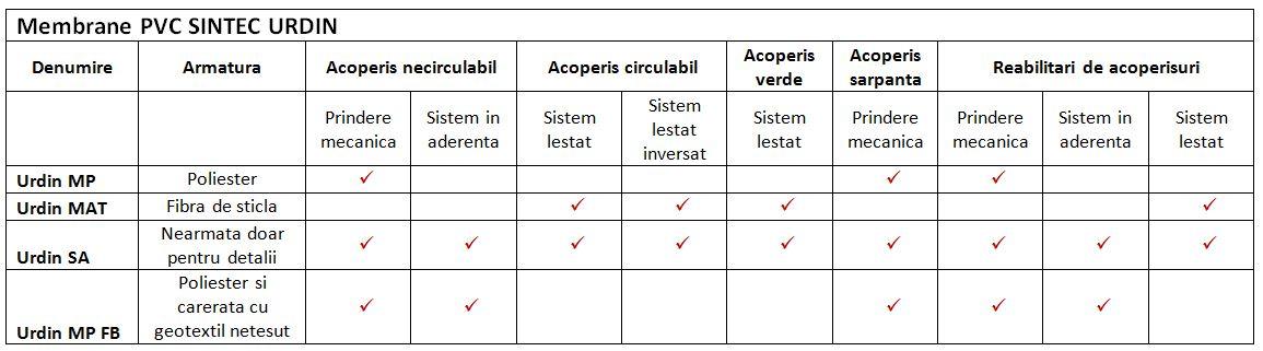 Tabel utilizari SINTEC Urdin PVC